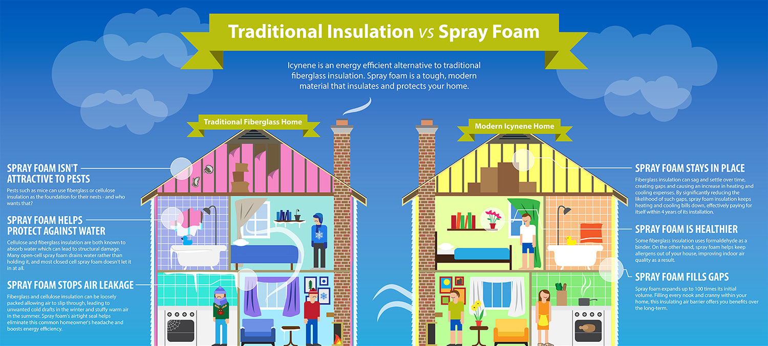 Click Me To Learn More About The Advantages Of Spray Foam