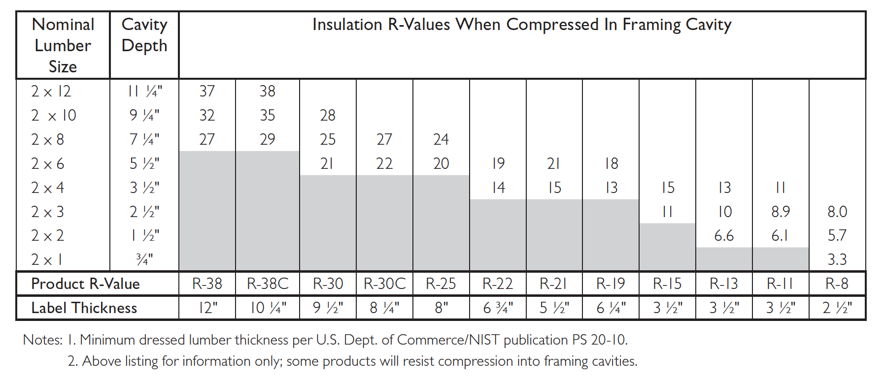 owens-corning-compressed-fiberglass-insulation-r-value-chart